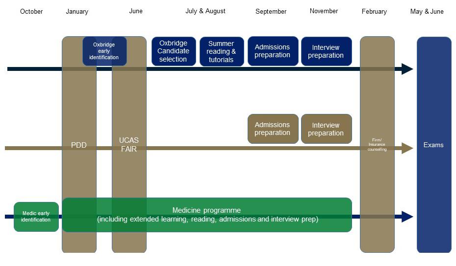 Abbey College Cambridge Elite University Preparation Programme Overview
